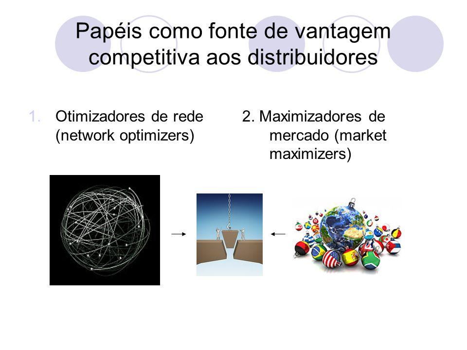 Papéis como fonte de vantagem competitiva aos distribuidores