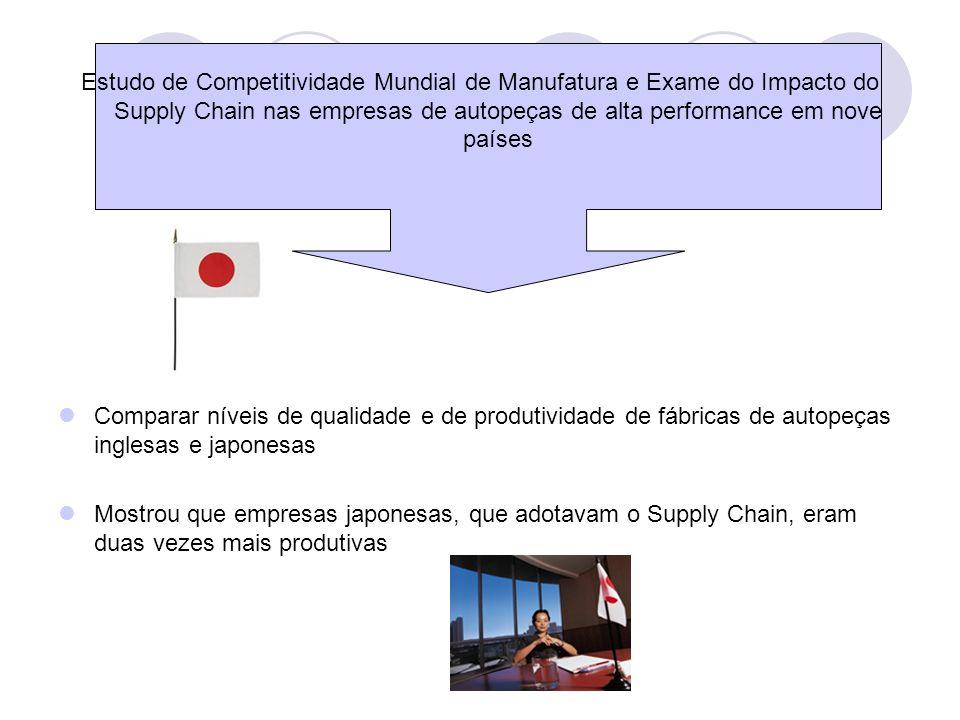 Estudo de Competitividade Mundial de Manufatura e Exame do Impacto do Supply Chain nas empresas de autopeças de alta performance em nove países