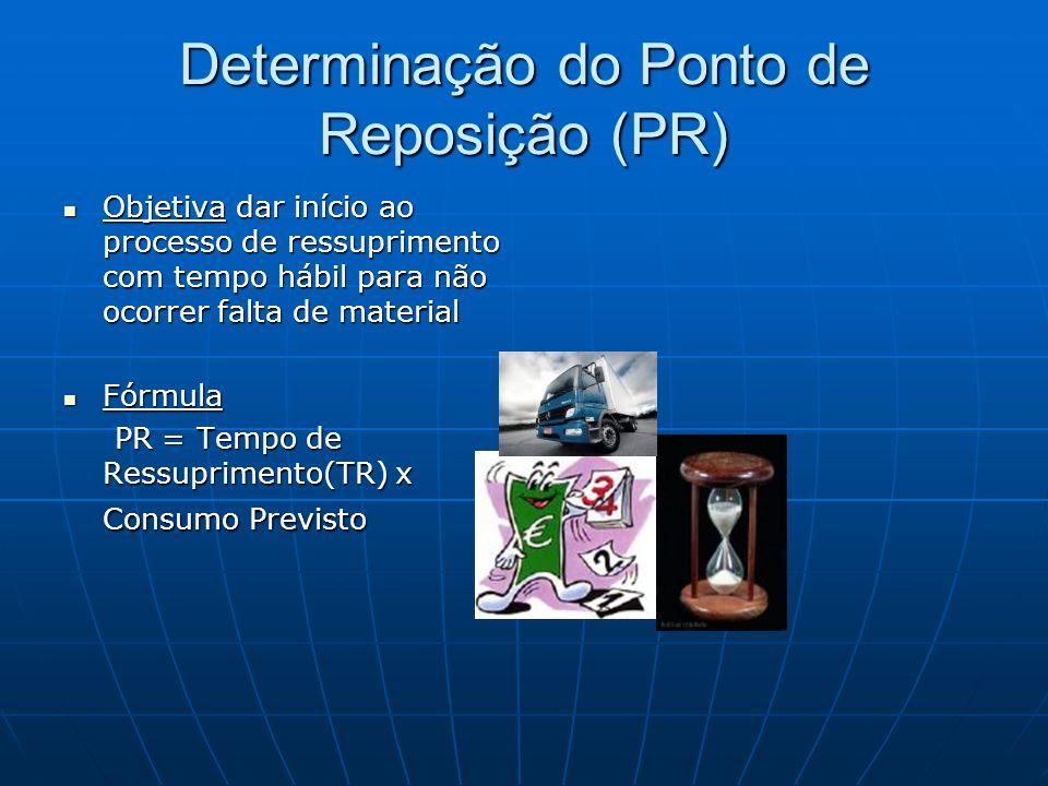 Determinação do Ponto de Reposição (PR)