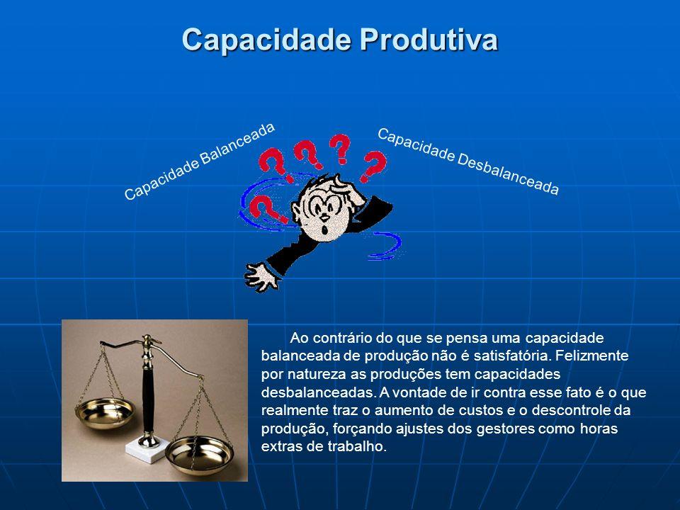 Capacidade Produtiva Capacidade Balanceada Capacidade Desbalanceada
