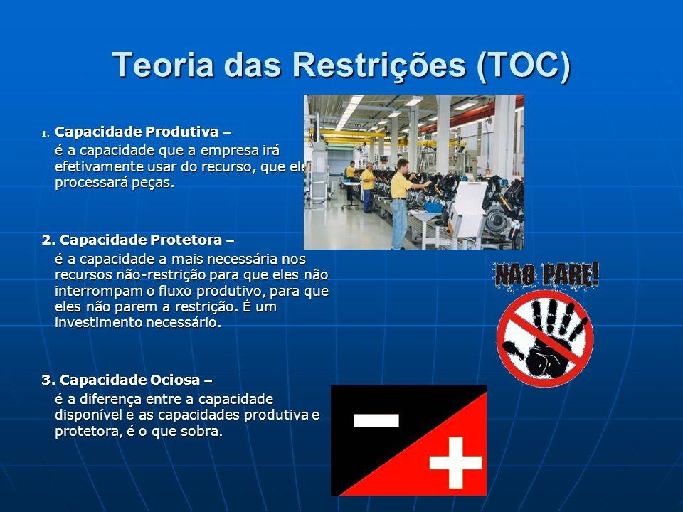 Teoria das Restrições (TOC)