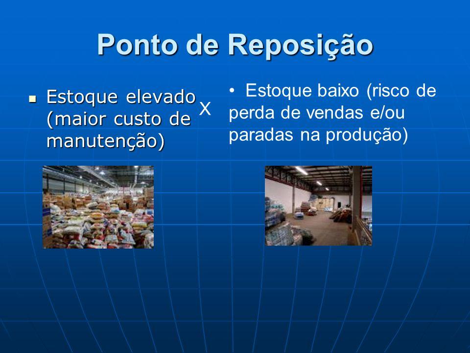 Ponto de Reposição Estoque baixo (risco de perda de vendas e/ou paradas na produção) Estoque elevado (maior custo de manutenção)