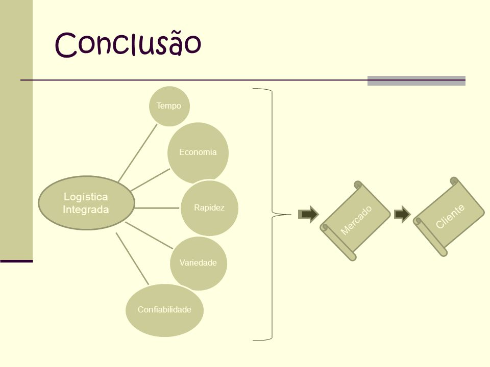 Conclusão Logística Integrada Cliente Mercado Tempo Economia Rapidez