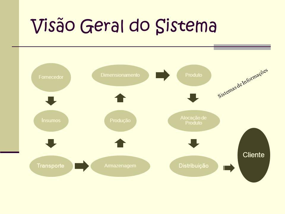 Visão Geral do Sistema Insumos Transporte Distribuição