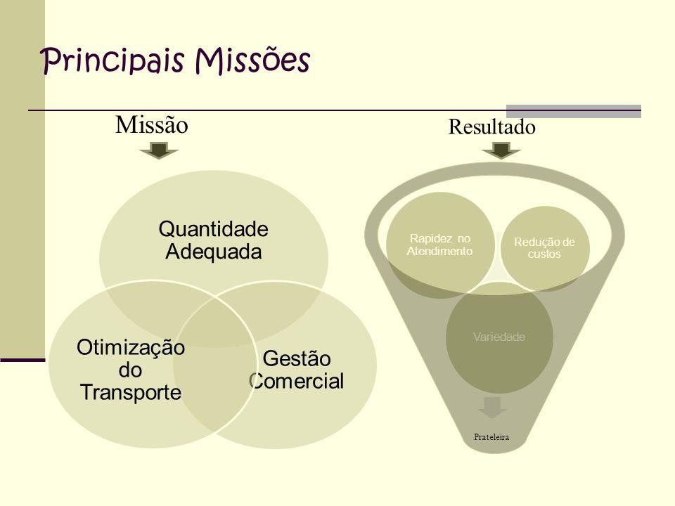 Principais Missões Missão Resultado Prateleira Quantidade Adequada