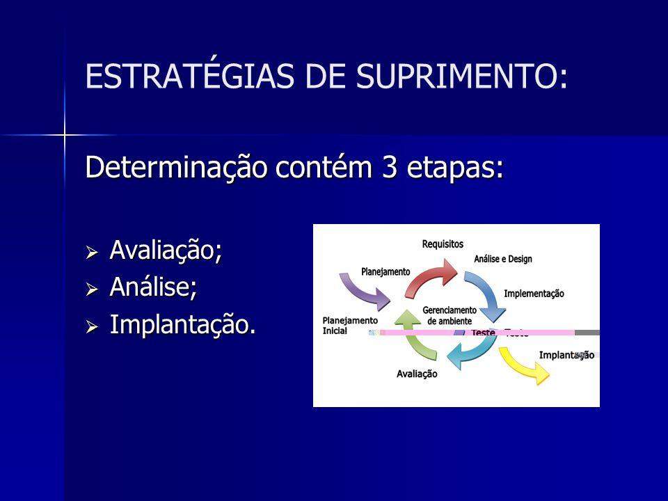 ESTRATÉGIAS DE SUPRIMENTO: