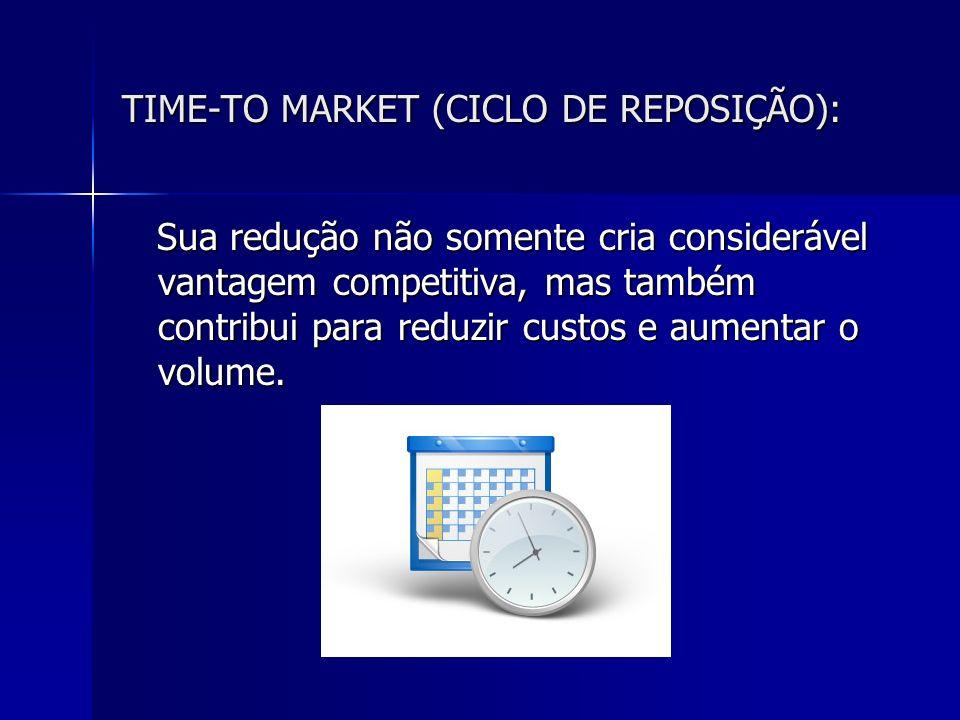 TIME-TO MARKET (CICLO DE REPOSIÇÃO):