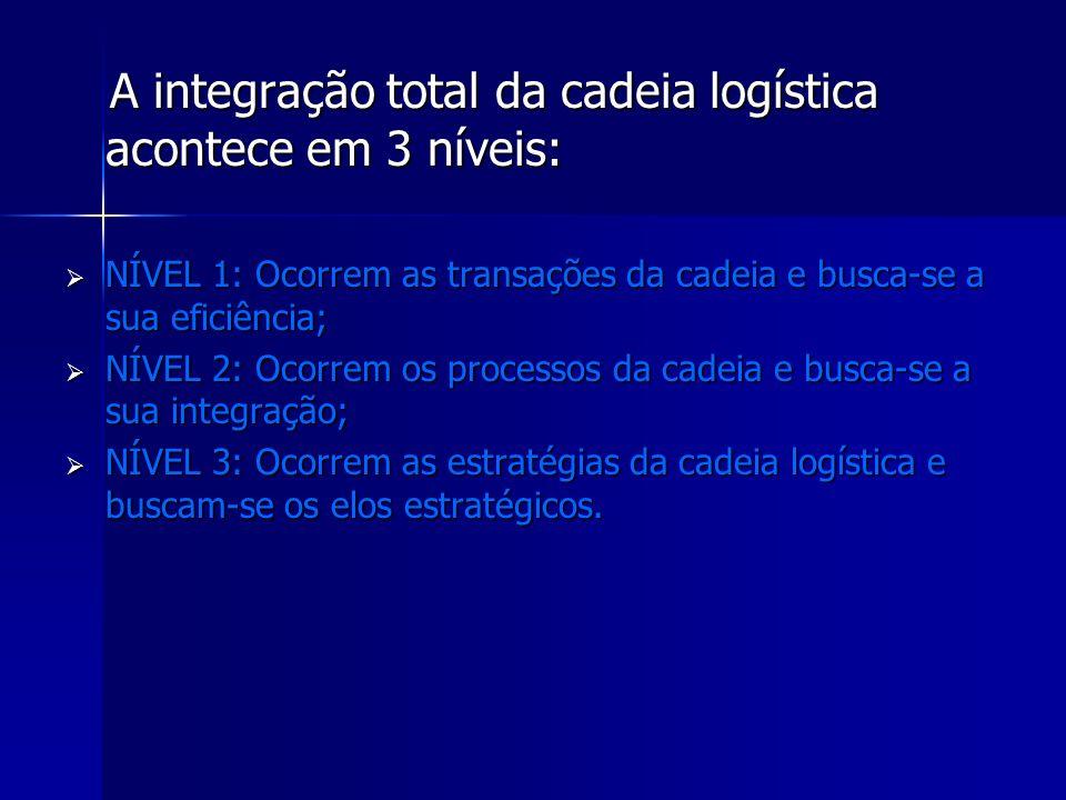 A integração total da cadeia logística acontece em 3 níveis: