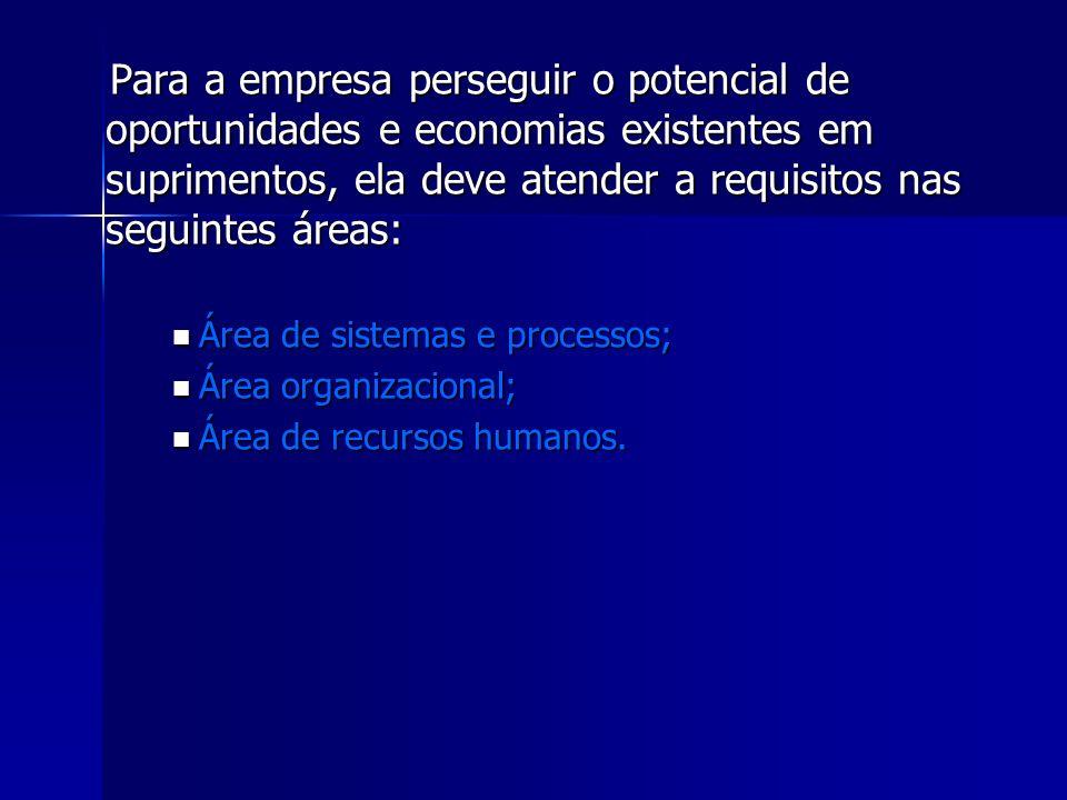 Para a empresa perseguir o potencial de oportunidades e economias existentes em suprimentos, ela deve atender a requisitos nas seguintes áreas: