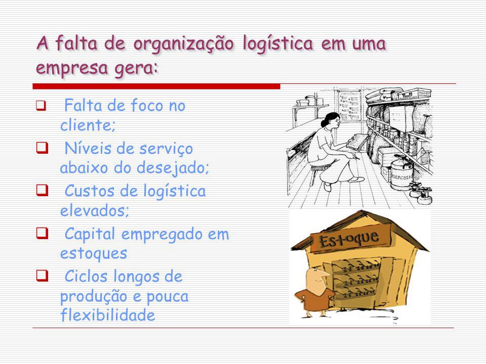 A falta de organização logística em uma empresa gera: