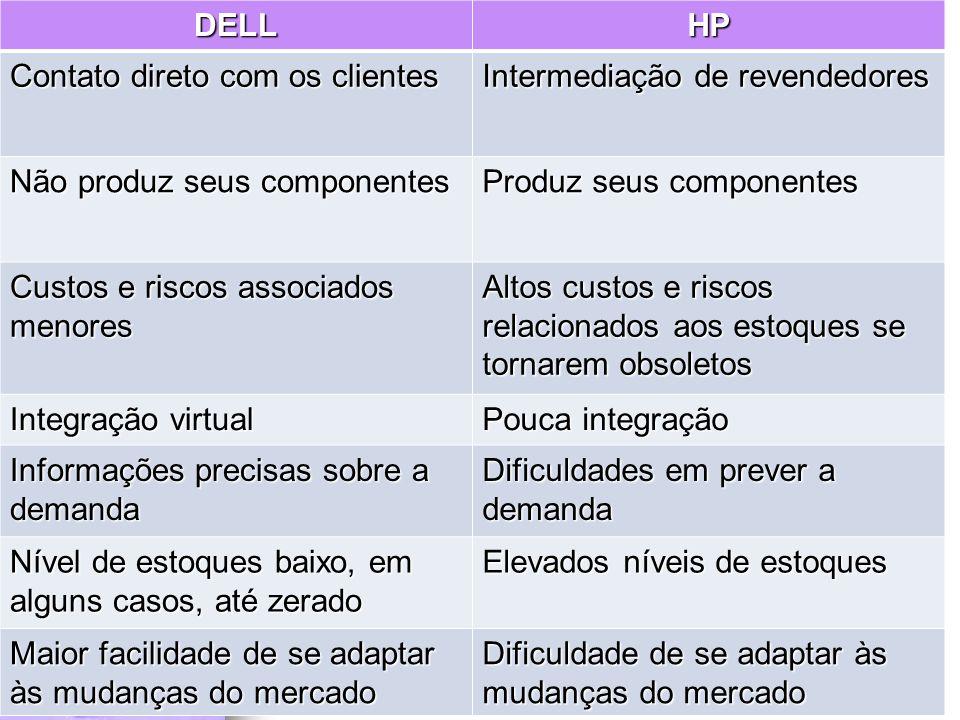 DELL HP. Contato direto com os clientes. Intermediação de revendedores. Não produz seus componentes.