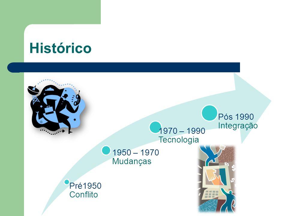 Histórico Pré1950 Conflito 1950 – 1970 Mudanças 1970 – 1990 Tecnologia