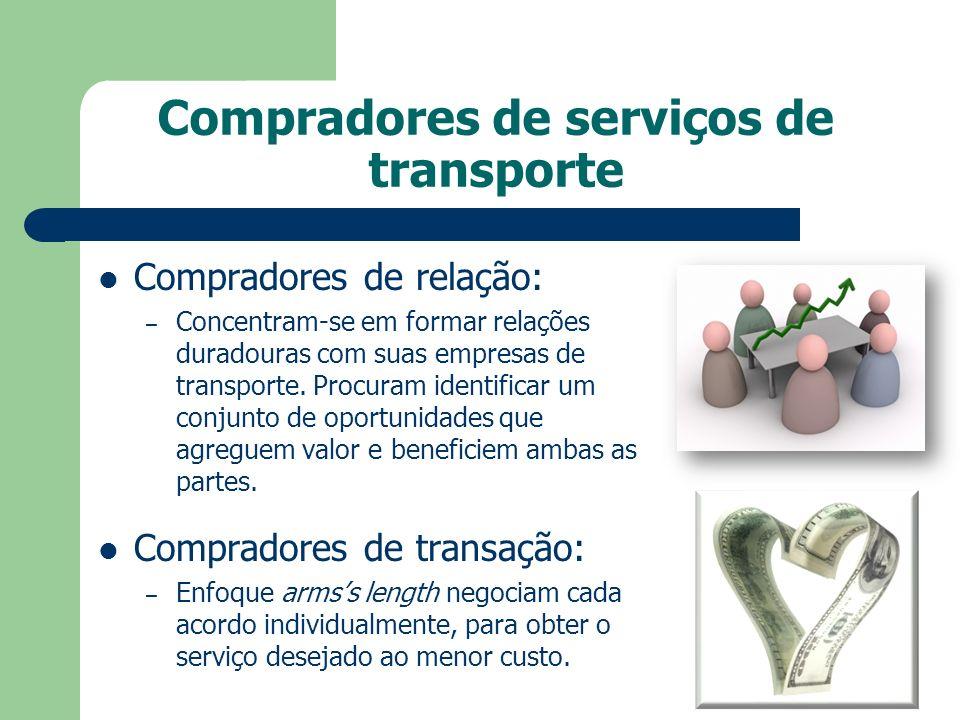 Compradores de serviços de transporte