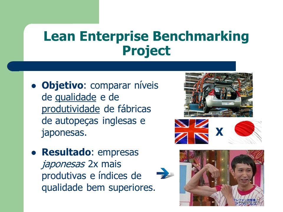 Lean Enterprise Benchmarking Project