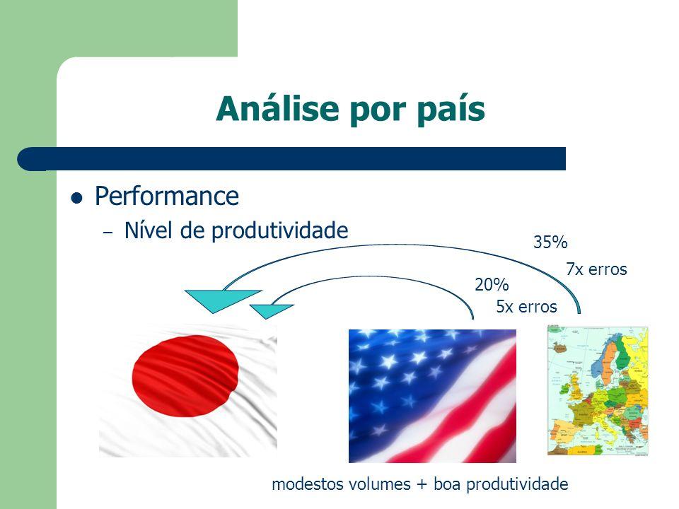 Análise por país Performance Nível de produtividade 35% 7x erros 20%
