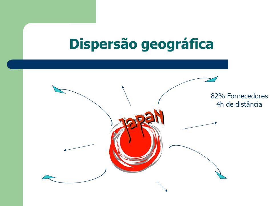 Dispersão geográfica 82% Fornecedores 4h de distância