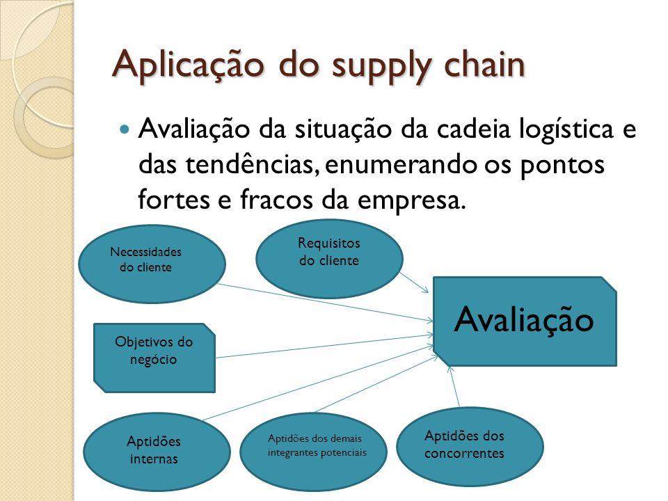 Aplicação do supply chain