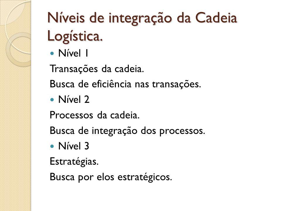 Níveis de integração da Cadeia Logística.