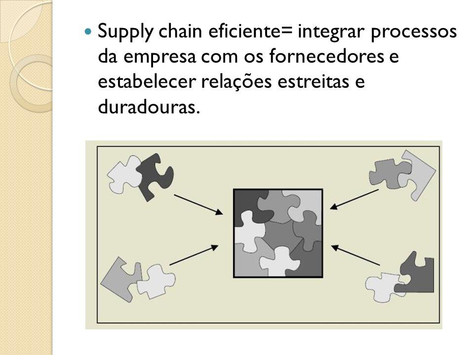 Supply chain eficiente= integrar processos da empresa com os fornecedores e estabelecer relações estreitas e duradouras.