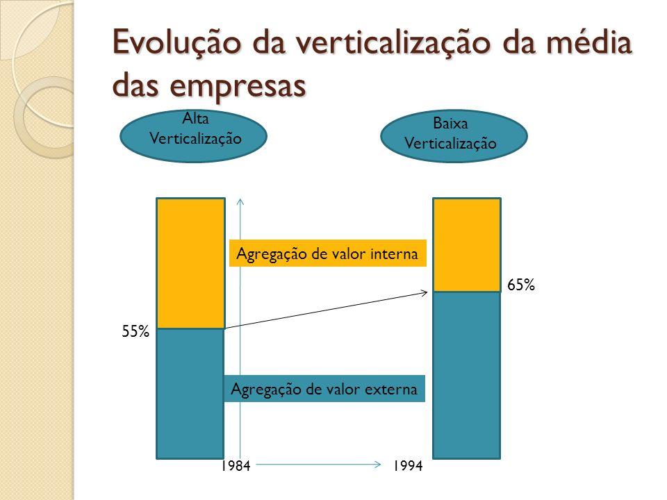Evolução da verticalização da média das empresas