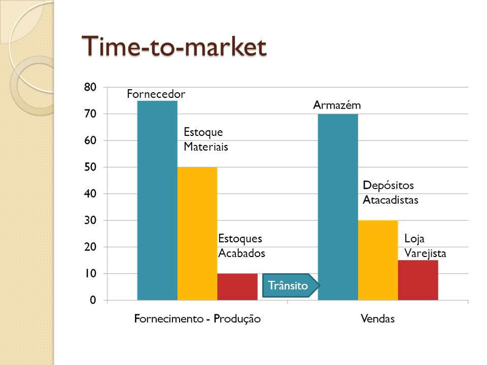Time-to-market Fornecedor Estoque Materiais Estoques Acabados Loja