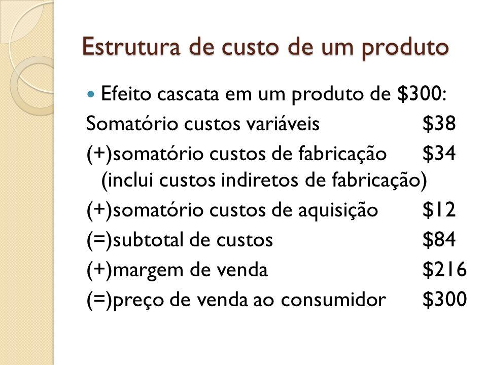 Estrutura de custo de um produto