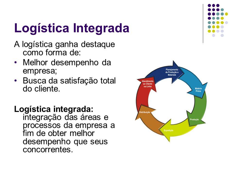 Logística Integrada A logística ganha destaque como forma de: