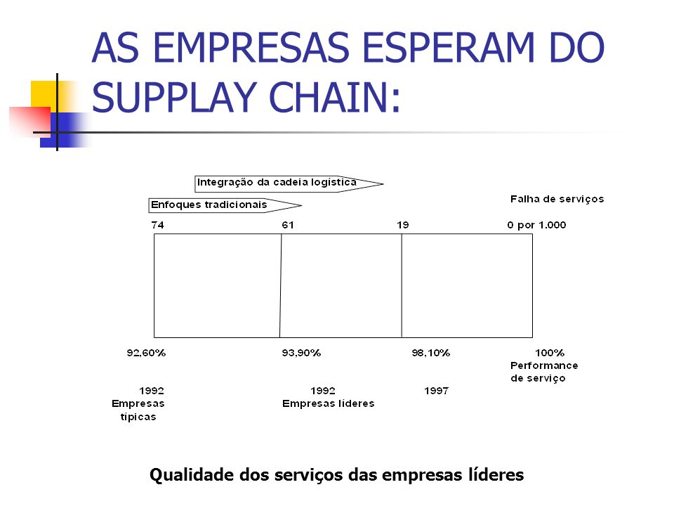 AS EMPRESAS ESPERAM DO SUPPLAY CHAIN: