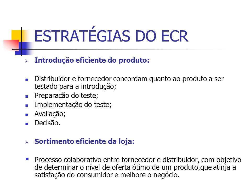 ESTRATÉGIAS DO ECR Introdução eficiente do produto: