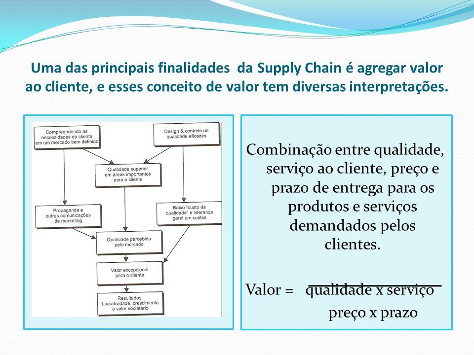 Uma das principais finalidades da Supply Chain é agregar valor ao cliente, e esses conceito de valor tem diversas interpretações.