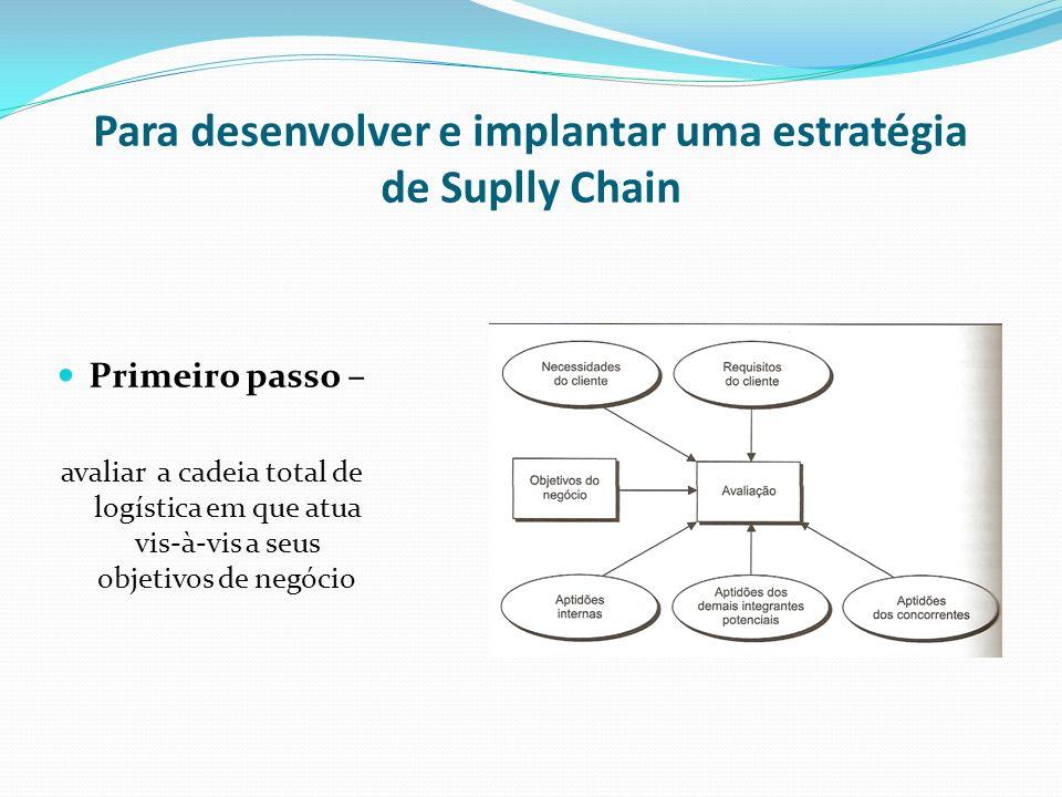 Para desenvolver e implantar uma estratégia de Suplly Chain