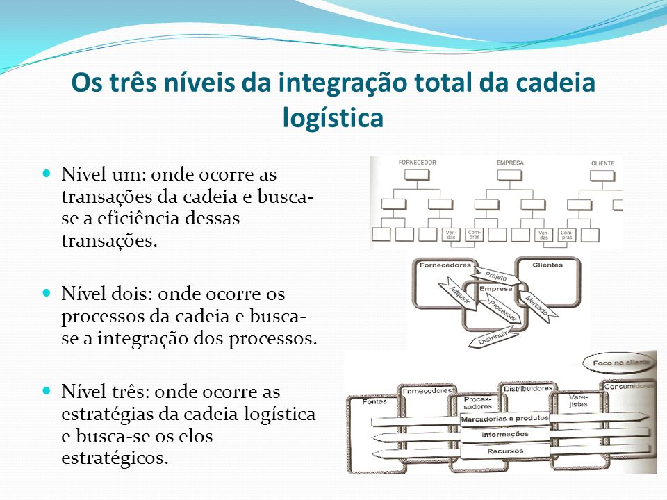 Os três níveis da integração total da cadeia logística