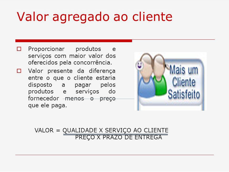 Valor agregado ao cliente
