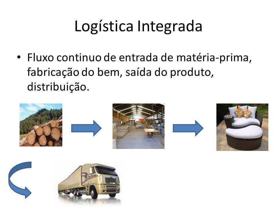 Logística Integrada Fluxo continuo de entrada de matéria-prima, fabricação do bem, saída do produto, distribuição.