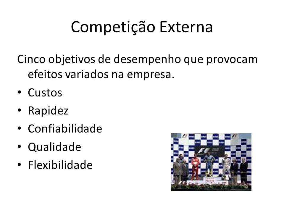 Competição Externa Cinco objetivos de desempenho que provocam efeitos variados na empresa. Custos.