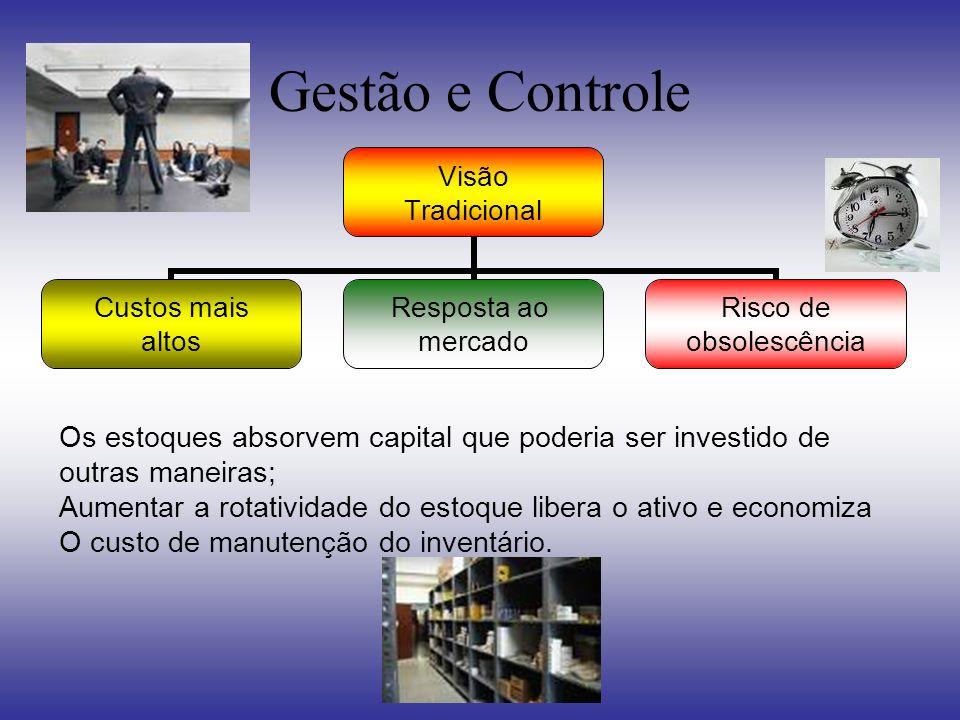 Gestão e Controle Os estoques absorvem capital que poderia ser investido de. outras maneiras;
