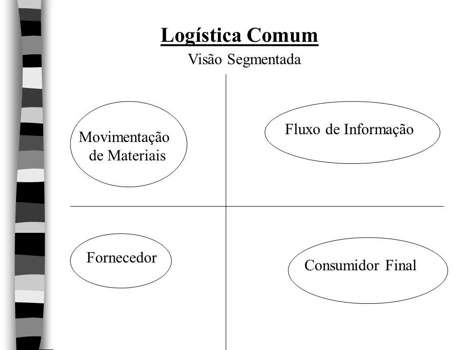 Logística Comum Visão Segmentada Fluxo de Informação Movimentação