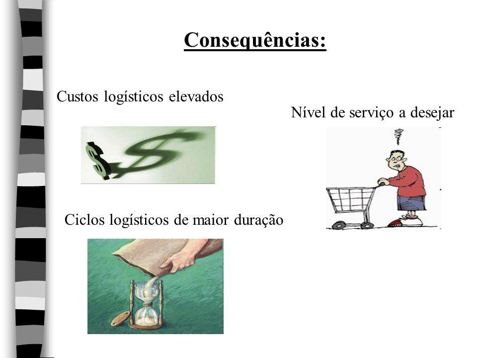 Consequências: Custos logísticos elevados Nível de serviço a desejar