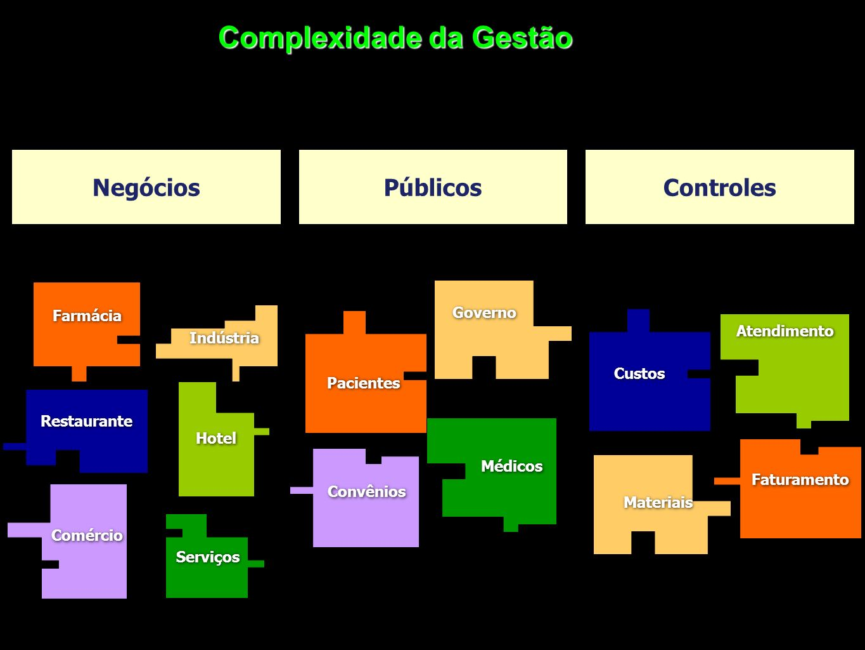 Complexidade da Gestão