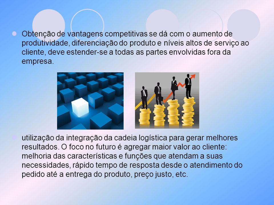 Obtenção de vantagens competitivas se dá com o aumento de produtividade, diferenciação do produto e níveis altos de serviço ao cliente, deve estender-se a todas as partes envolvidas fora da empresa.
