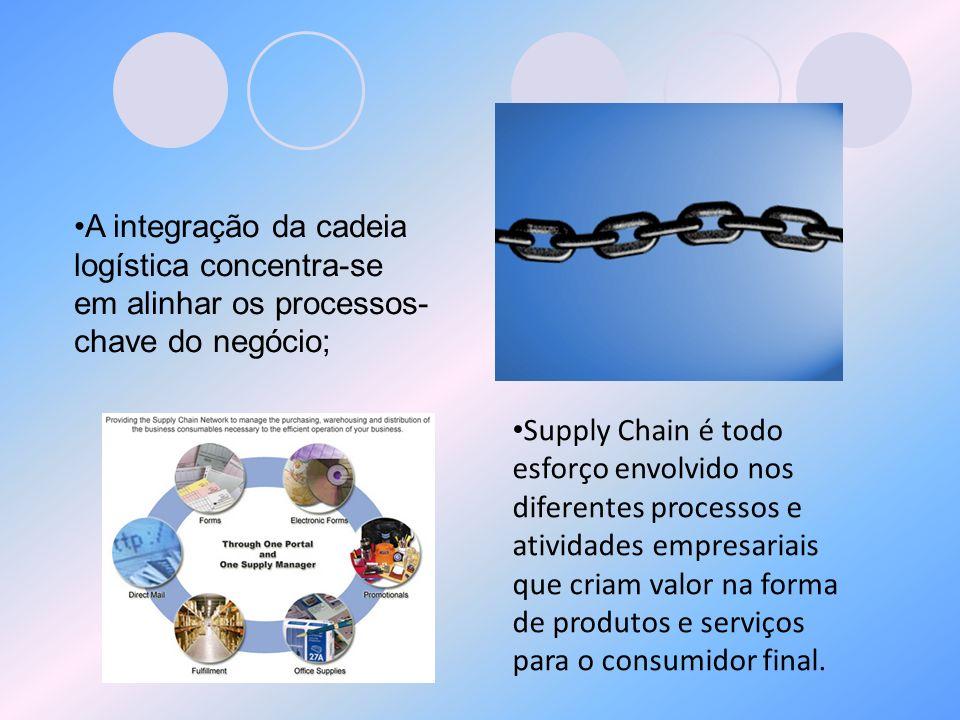A integração da cadeia logística concentra-se em alinhar os processos-chave do negócio;