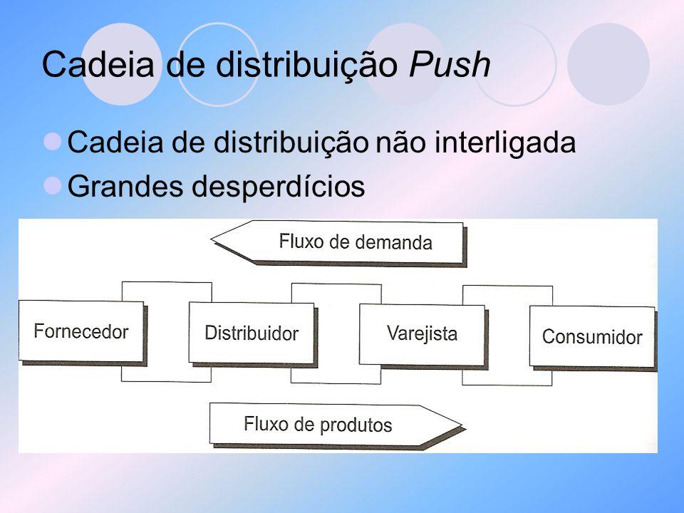 Cadeia de distribuição Push