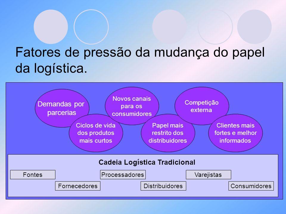 Fatores de pressão da mudança do papel da logística.