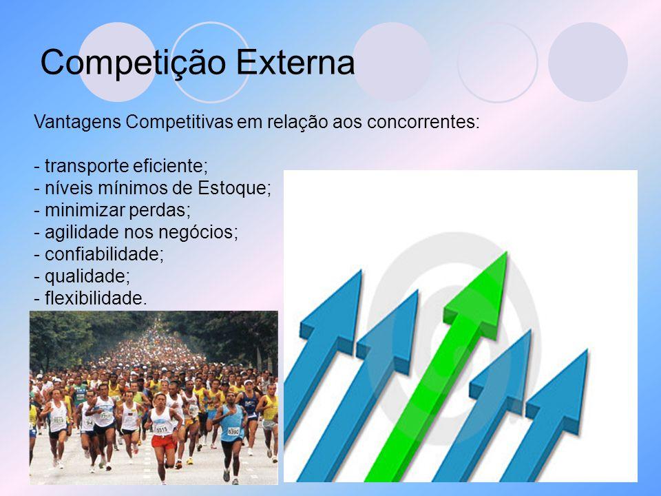 Competição Externa Vantagens Competitivas em relação aos concorrentes:
