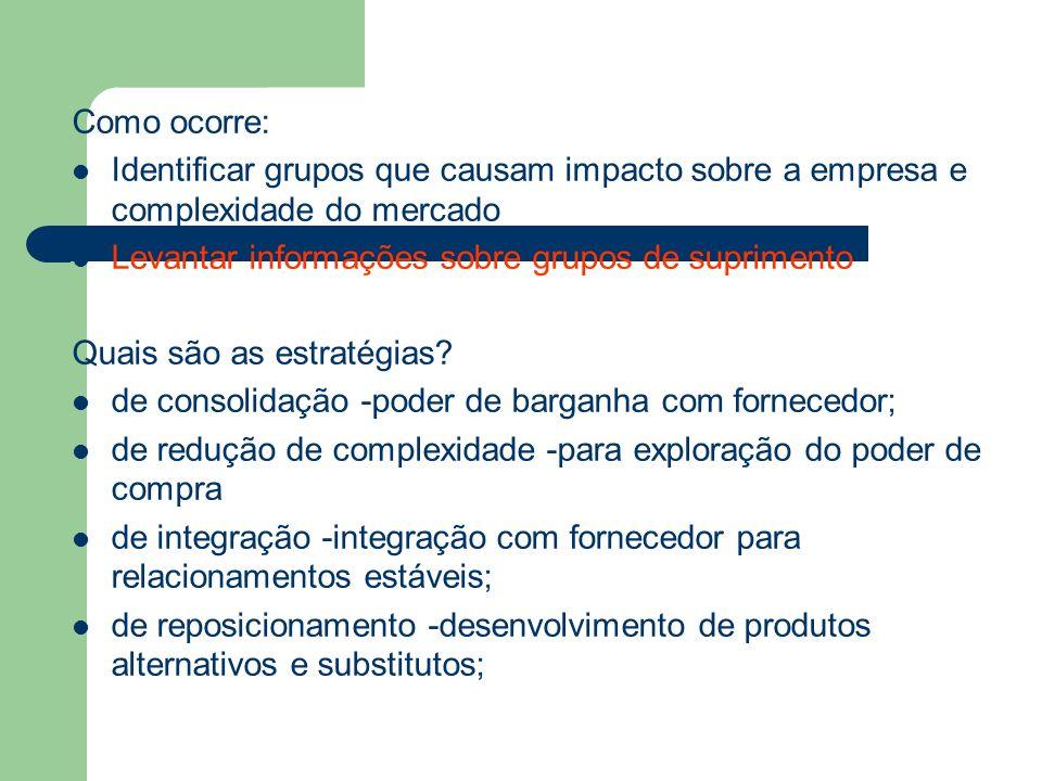 Como ocorre: Identificar grupos que causam impacto sobre a empresa e complexidade do mercado. Levantar informações sobre grupos de suprimento.