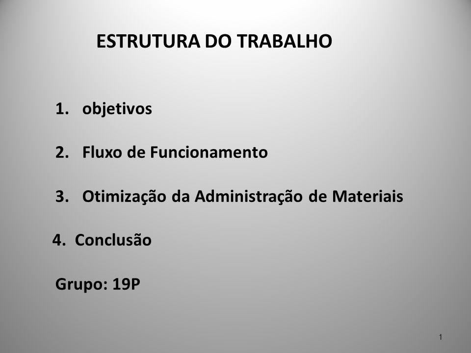 ESTRUTURA DO TRABALHO 1. objetivos 2. Fluxo de Funcionamento