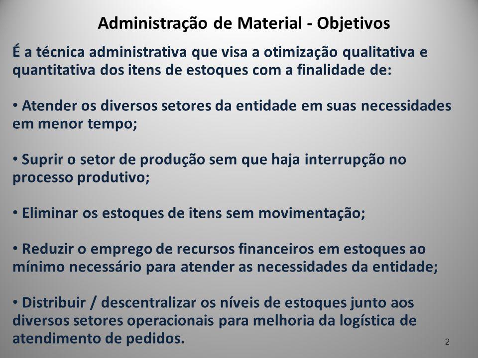 Administração de Material - Objetivos