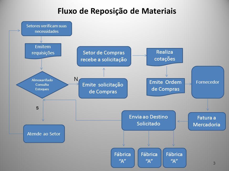 Fluxo de Reposição de Materiais