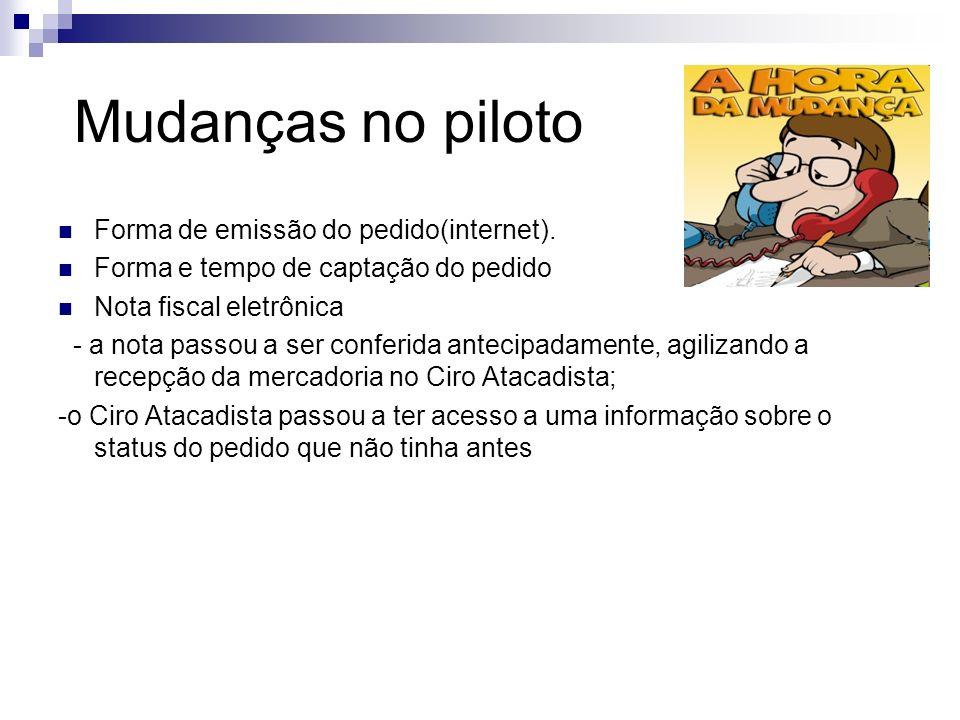 Mudanças no piloto Forma de emissão do pedido(internet).