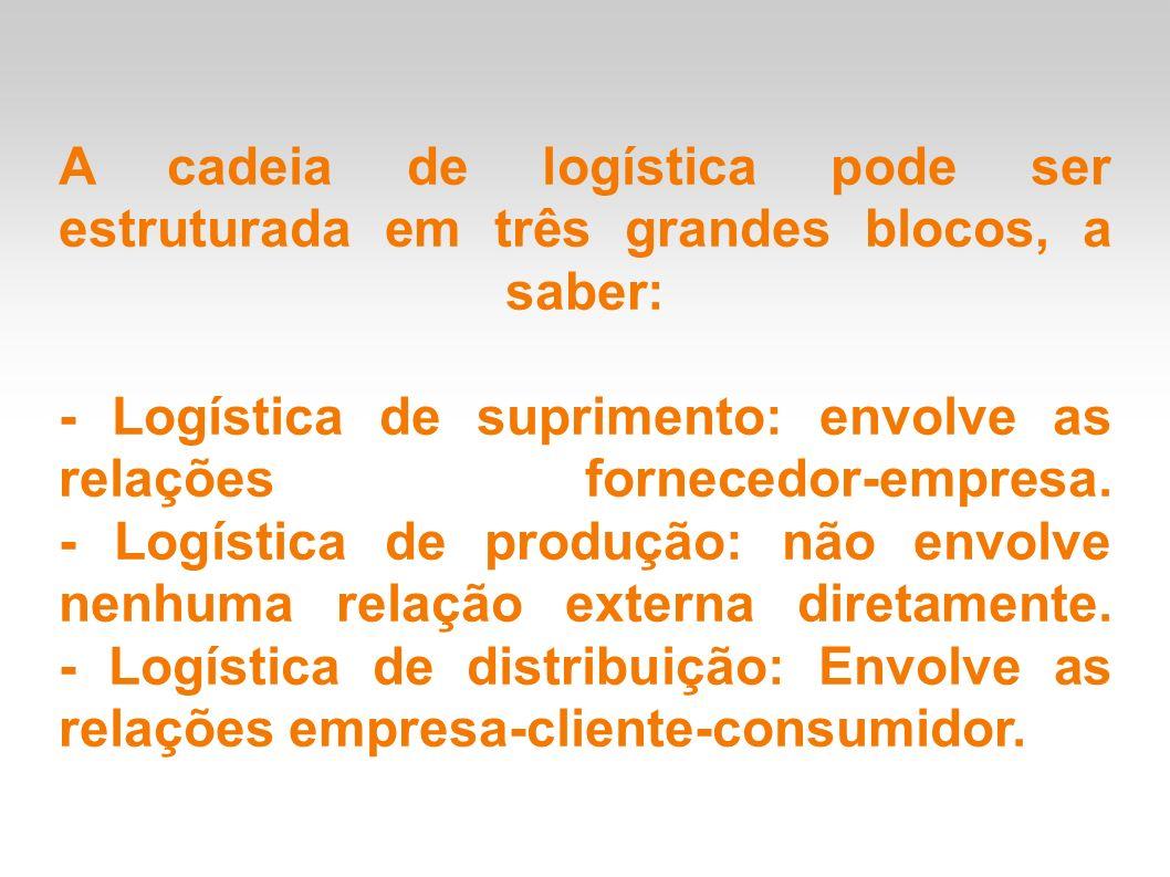 A cadeia de logística pode ser estruturada em três grandes blocos, a saber: - Logística de suprimento: envolve as relações fornecedor-empresa.